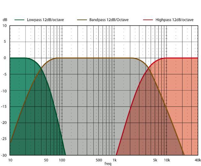 crossover graph